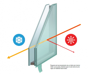 Aberturas de pvc: vidrio de control solar