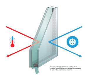 Aberturas de pvc: vidrio termico